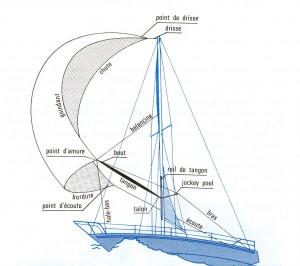 shéma du bateau